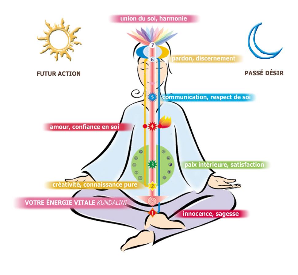 Stress, douleurs, fatigue, pourquoi ne pas essayer le massage ayurvédique2